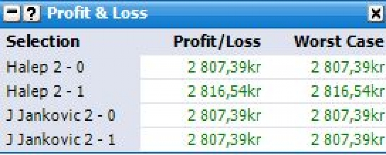 Niclas killing the tennis last night, trading Halep v Jankovic to perfection 400% profit!