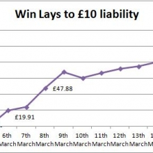 Chris Bullock's horse racing lays have been incredible! Here are the first 11 days results to £10 stakes!