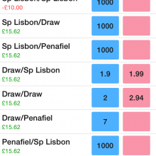 Martin tips another odds on lay winner!